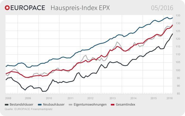 EUROPACE Hauspreis-Index (EPX) Mai 2016