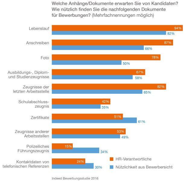 Indeed Bewerbungsstudie 2016